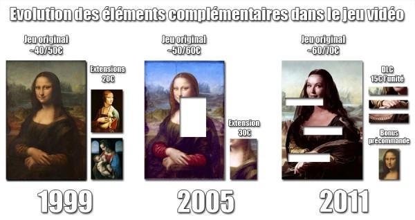 Evolution des dlc jeux vidéo gamerside
