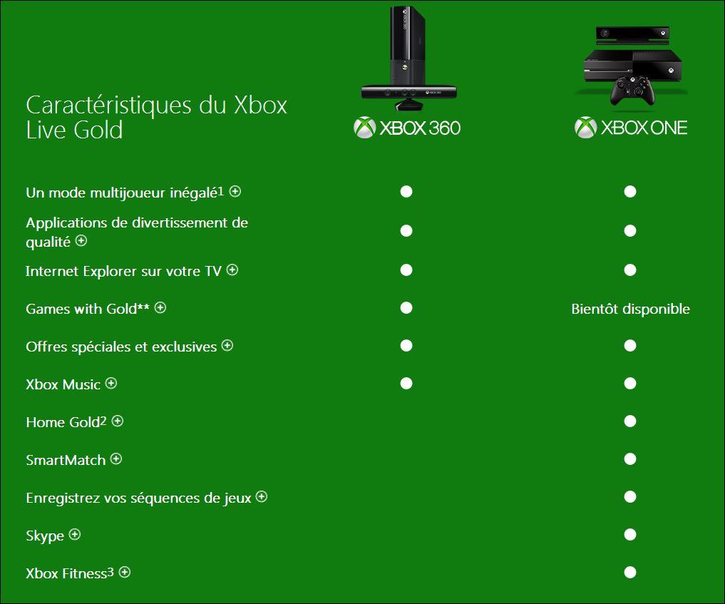 Xbox Live Offre